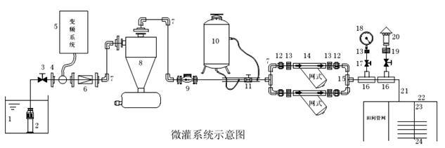 关于微灌系统离心过滤器的结构进行分析