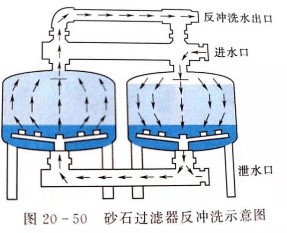 国内外常见灌溉水过滤器有哪些?